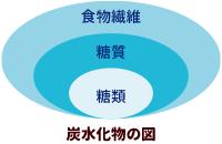 炭水化物の図