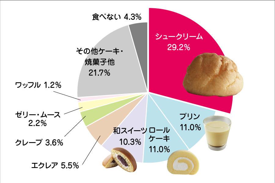 2017.5シューNavi用グラフ_好きなスイーツn.jpg