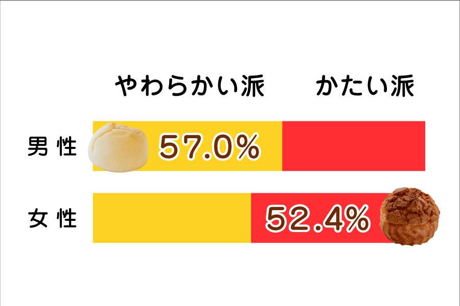 2017.5シューNavi用グラフ_対決男女.jpg